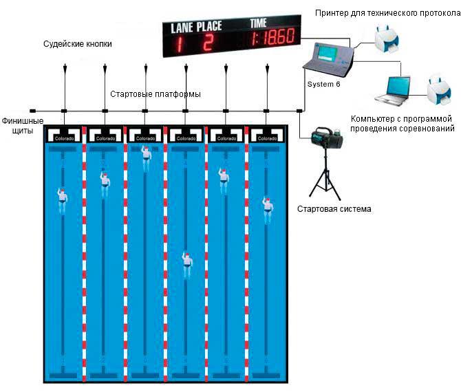 Типовая схема хронометража